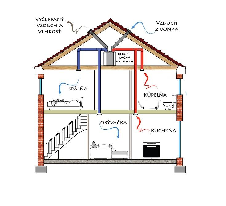 Pasívne a nízkoenergetické domy - rekuperácia | woodhouse.sk